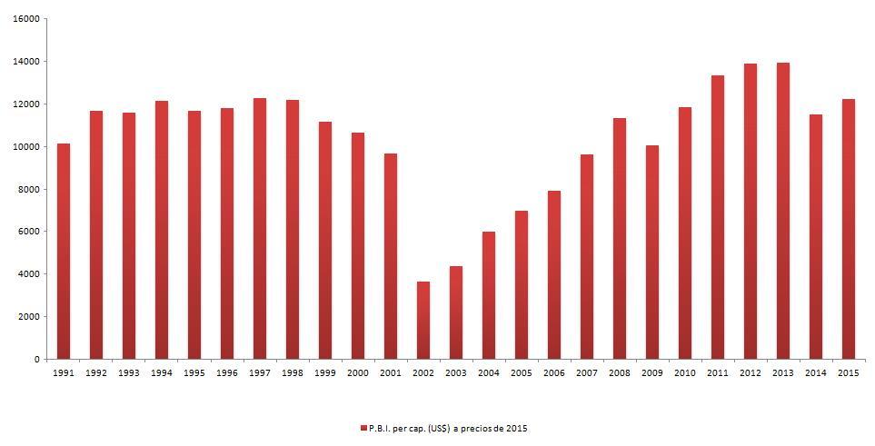 PIB-pc-en-dolares-1991-2015